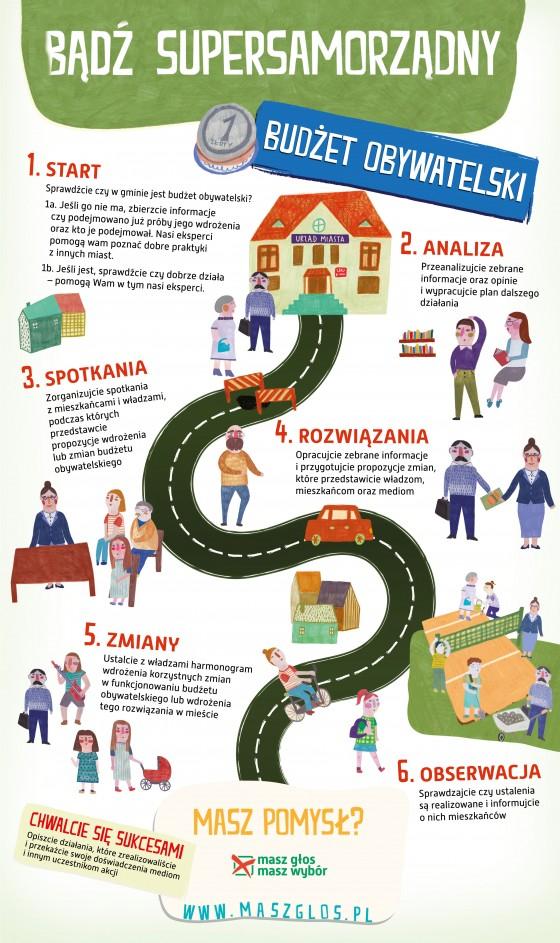 MGMW_infografika_Budzet_2-560x943