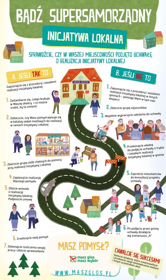 MGMW_infografika_Inicjatywa_2-560x943