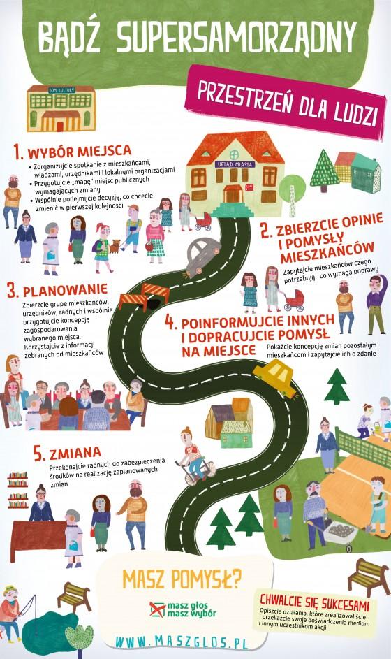 MGMW_infografika_Przestrzen_2-560x943